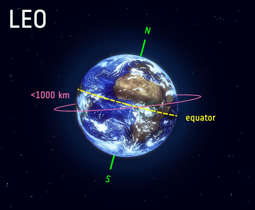 Low_Earth_orbit